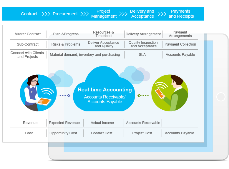 procurement management system Procureware is an integrated procurement system for supplier management, e-sourcing, and contract management that gives organizations the tools they need to drive process efficiency and cost savings throughout the enterprise.